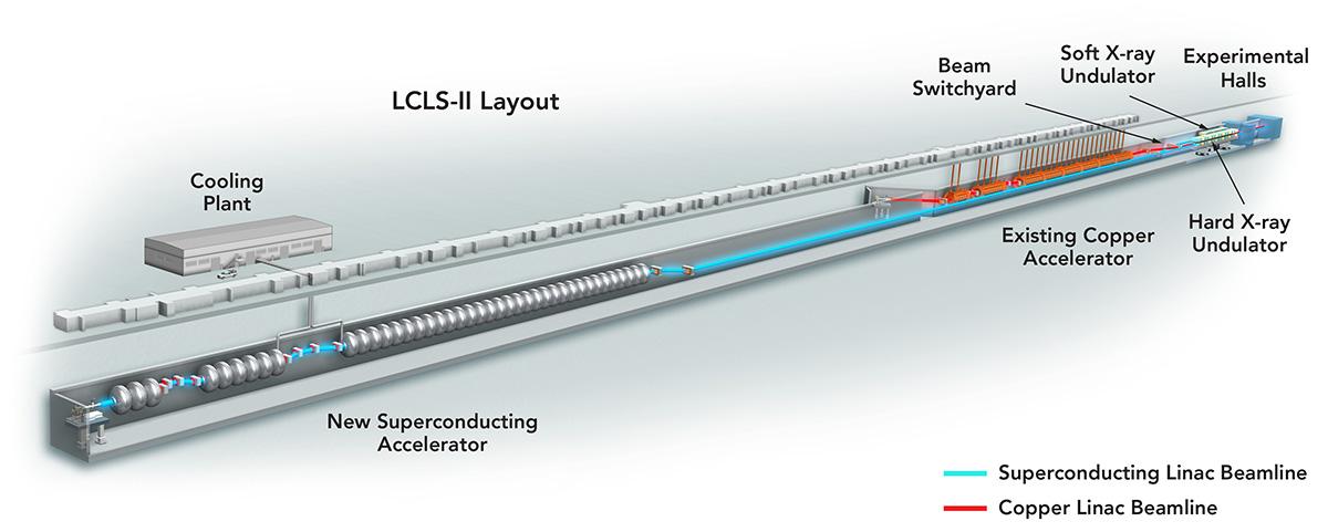 SLAC LCLS-II   sciencesprings